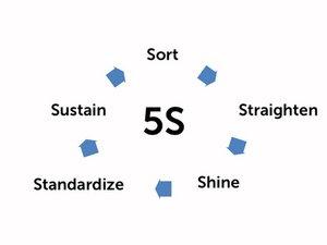 5S Safety Checklist Procedure