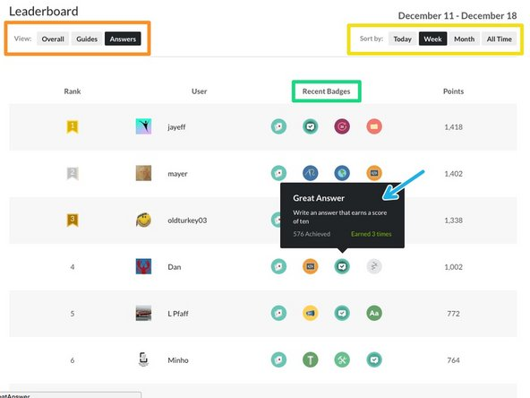 The Leaderboard provides a ranking of all site users by highest Reputation.