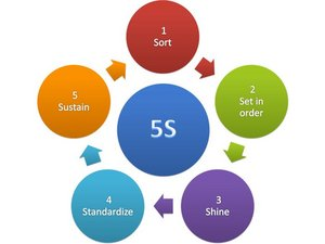 Global 5S Flag system Standard Work