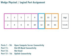 QSFP Port Assignment and Identification
