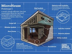 MicroHouse 4 Overall Development