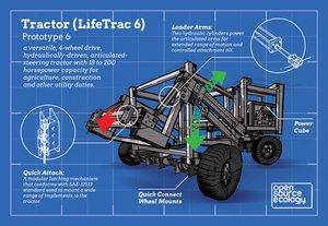 LifeTrac 6 - Development / Infographic