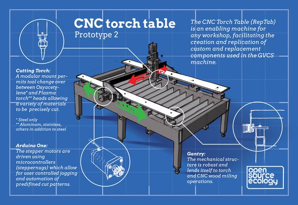 Cnc Router Table - The Best Router 2018