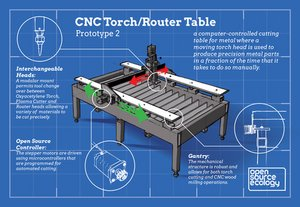 CNC Torch/Router Table - Infographic / Development
