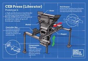 CEB Press - Development / Infographic