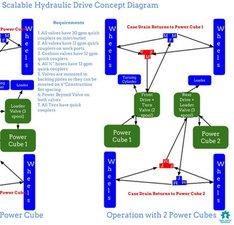 Module - Hydraulics