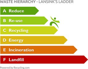 2. Waste Hierarchy